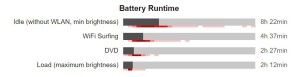 HP 8560 výdrž baterie