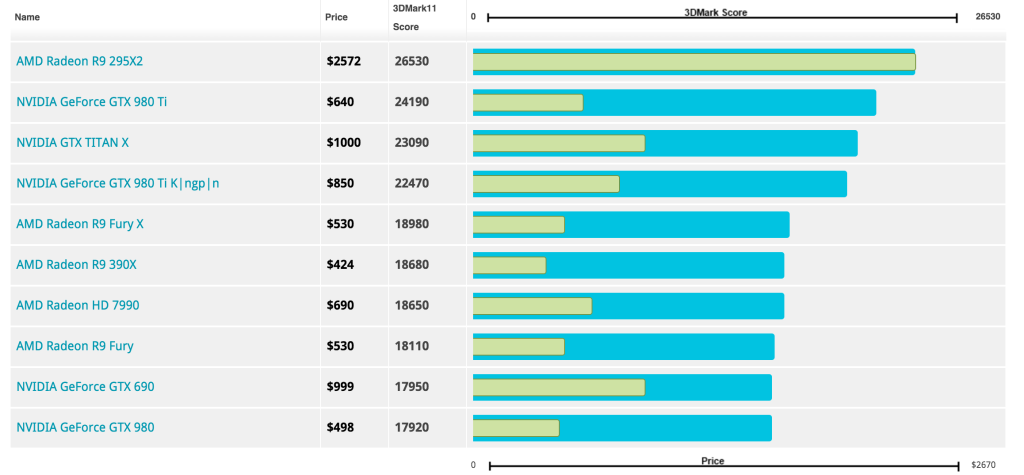 Porovnání grafických karet - cena