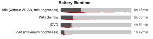 dell latitude e6430 - výdrž na baterii